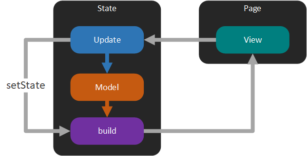 Functional Model-View-Update Architecture for Flutter - Build Flutter